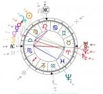 uranus,taureau,carré uranus mars