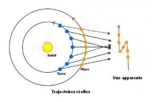 carré,uranus,pluton,cycle,cycle planétaire,barbault